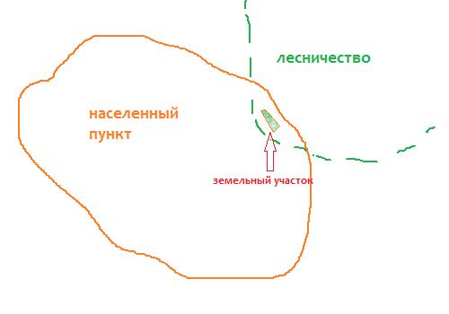 Земельный участок лесного фонда